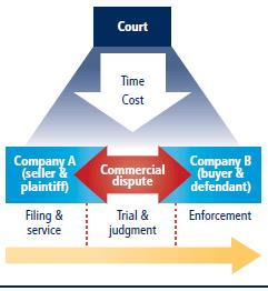 Enforcement of contracts 1